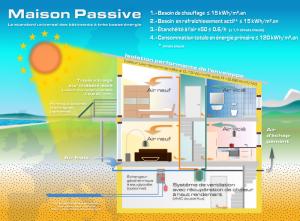 Maison passive - Selfassurance